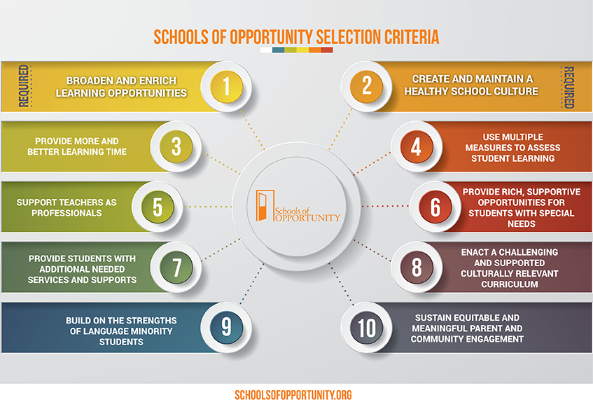 Selection Criteria Schools Of Opportunity